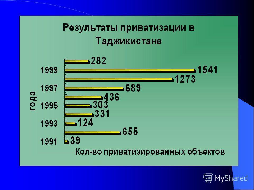Динамика приватизированных предприятий в Республике Казахстан с 1992-2001 годы