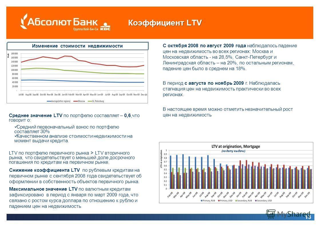Коэффициент LTV 13 С октября 2008 по август 2009 года наблюдалось падение цен на недвижимость во всех регионах: Москва и Московская область - на 28,5%, Санкт-Петербург и Ленинградская область – на 20%, по остальным регионам, падение цен было в средне