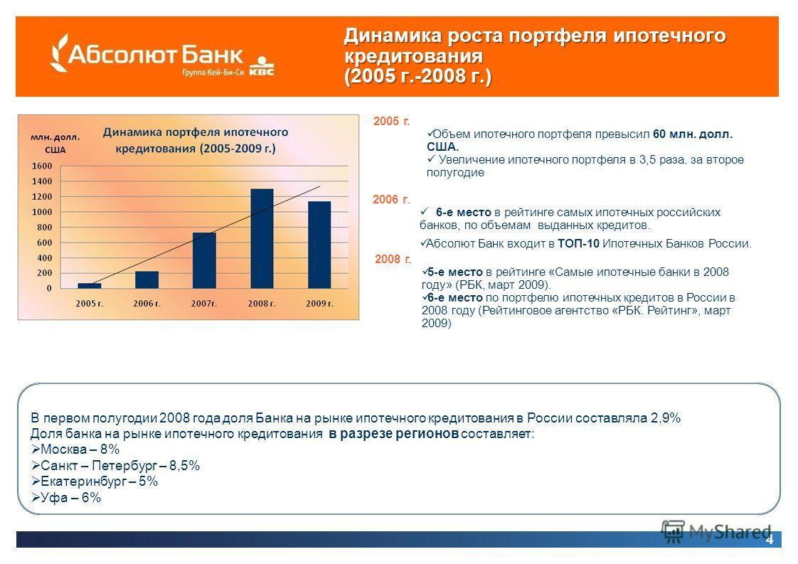 4 Динамика роста портфеля ипотечного кредитования (2005 г.-2008 г.) В первом полугодии 2008 года доля Банка на рынке ипотечного кредитования в России составляла 2,9% Доля банка на рынке ипотечного кредитования в разрезе регионов составляет: Москва –