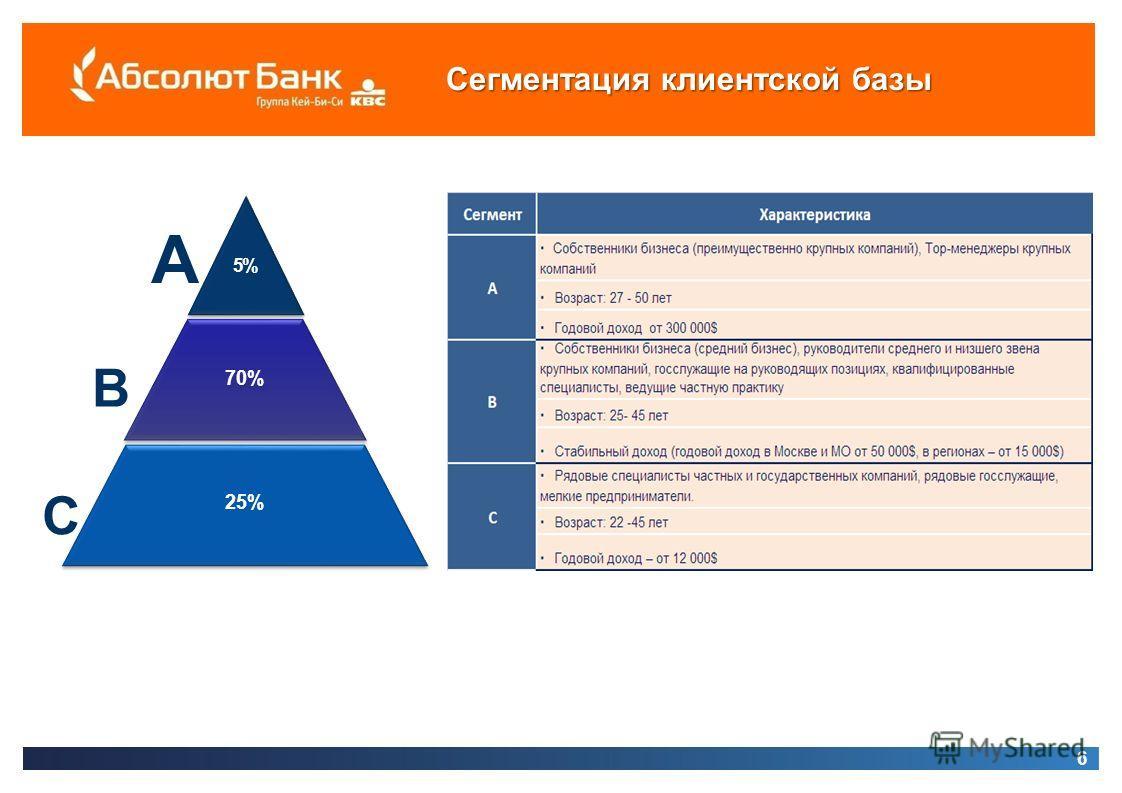 6 Сегментация клиентской базы B 25% 70% 5%5% 5%5% A C