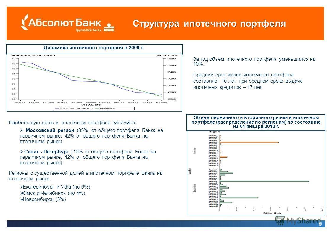 Структура ипотечного портфеля 9 Динамика ипотечного портфеля в 2009 г. Объем первичного и вторичного рынка в ипотечном портфеле (распределение по регионам) по состоянию на 01 января 2010 г. За год объем ипотечного портфеля уменьшился на 10%. Средний