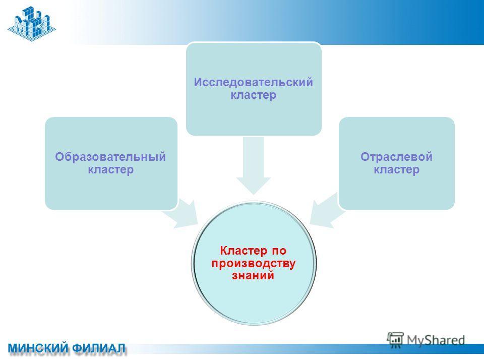 Кластер по производству знаний Образовательный кластер Исследовательский кластер Отраслевой кластер