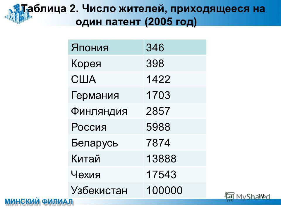 Япония346 Корея398 США1422 Германия1703 Финляндия2857 Россия5988 Беларусь7874 Китай13888 Чехия17543 Узбекистан100000 Таблица 2. Число жителей, приходящееся на один патент (2005 год) 19