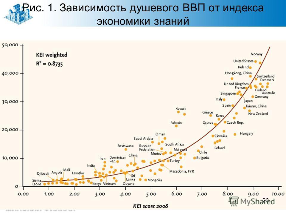Рис. 1. Зависимость душевого ВВП от индекса экономики знаний 23