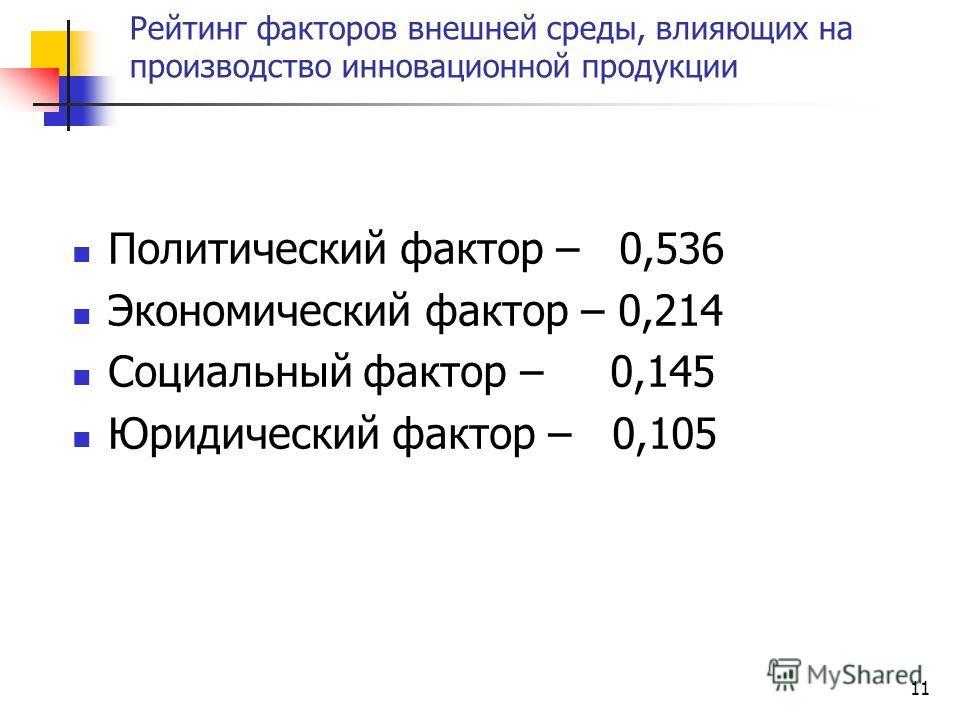 Рейтинг факторов внешней среды, влияющих на производство инновационной продукции Политический фактор – 0,536 Экономический фактор – 0,214 Социальный фактор – 0,145 Юридический фактор – 0,105 11