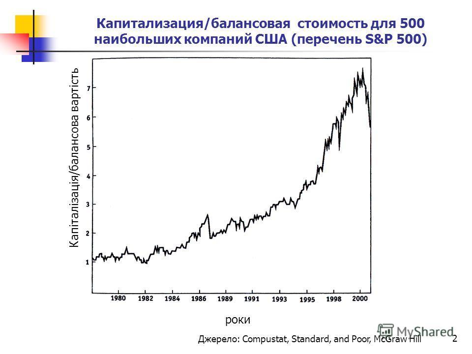 Капитализация/балансовая стоимость для 500 наибольших компаний США (перечень S&P 500) 2 Джерело: Compustat, Standard, and Poor, McGraw Hill роки Капіталізація/балансова вартість