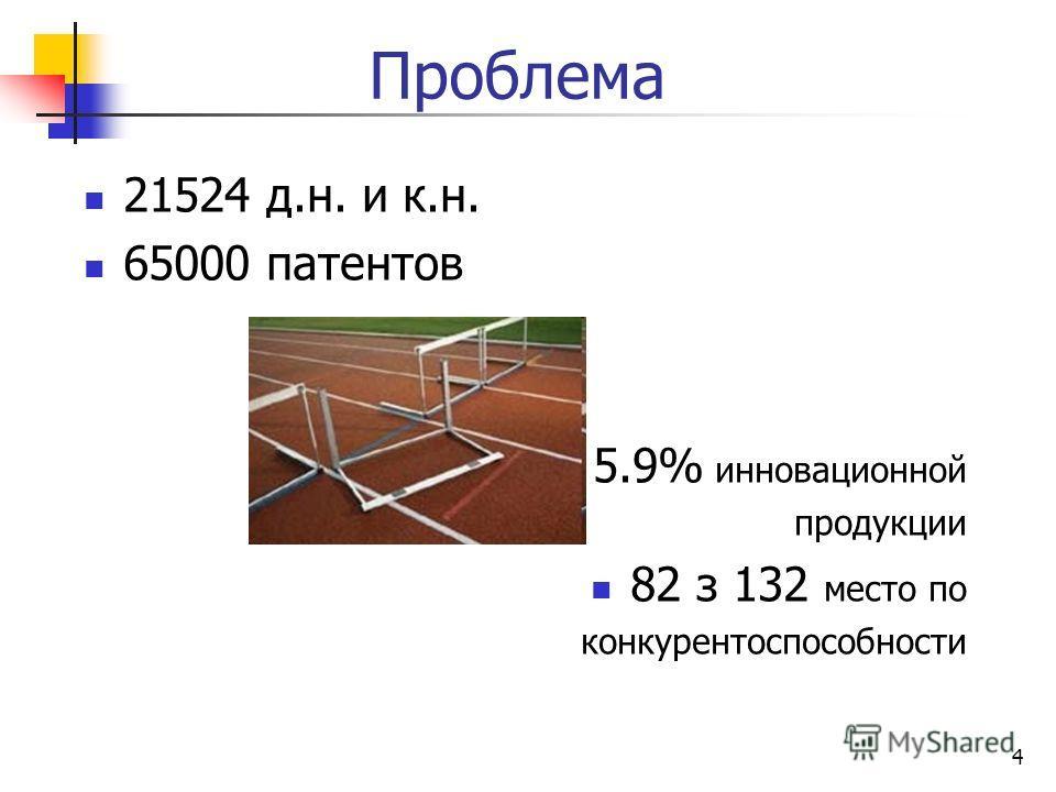 Проблема 4 21524 д.н. и к.н. 65000 патентов 5.9% инновационной продукции 82 з 132 место по конкурентоспособности