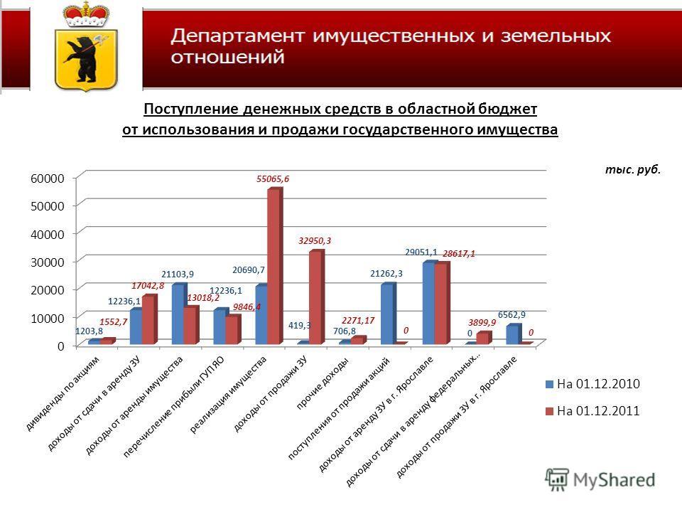Поступление денежных средств в областной бюджет от использования и продажи государственного имущества тыс. руб.