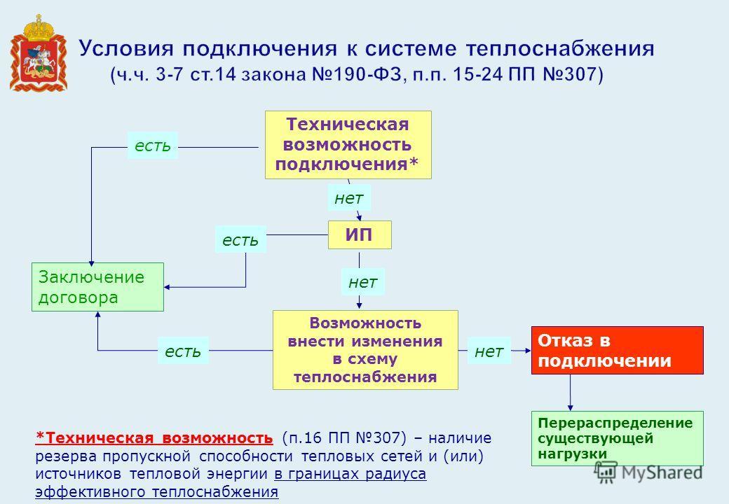 3-7 ст.14 закона 190- ФЗ,