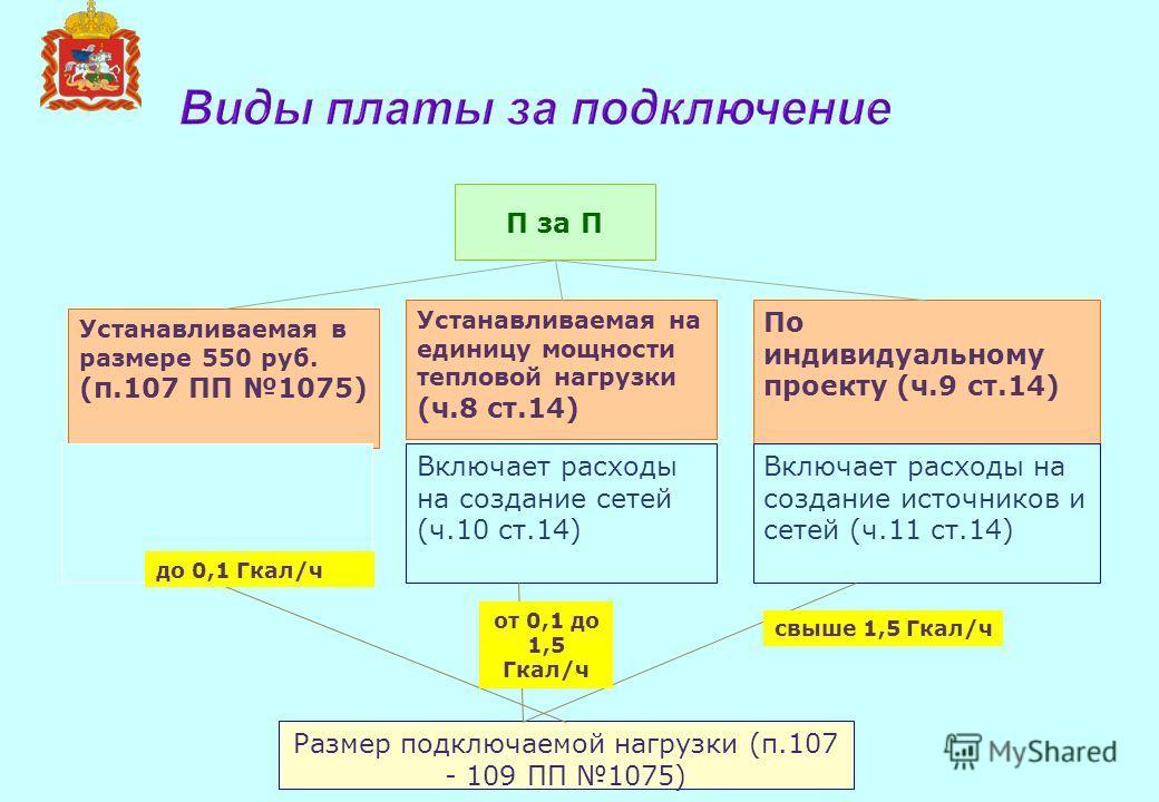 Виды платы за подключение П за П Устанавливаемая на единицу мощности тепловой нагрузки (ч.8 ст.14) По индивидуальному проекту (ч.9 ст.14) Включает расходы на создание сетей (ч.10 ст.14) Включает расходы на создание источников и сетей (ч.11 ст.14) Уст