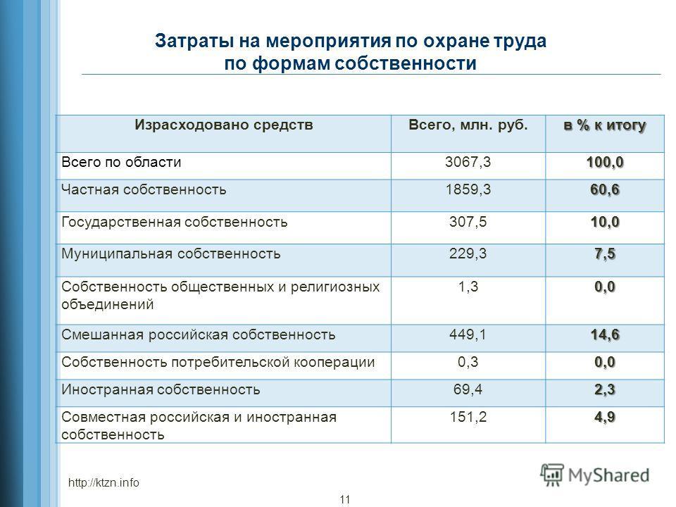 Затраты на мероприятия по охране труда по формам собственности Израсходовано средствВсего, млн. руб. в % к итогу Всего по области3067,3100,0 Частная собственность1859,360,6 Государственная собственность307,510,0 Муниципальная собственность229,37,5 Со