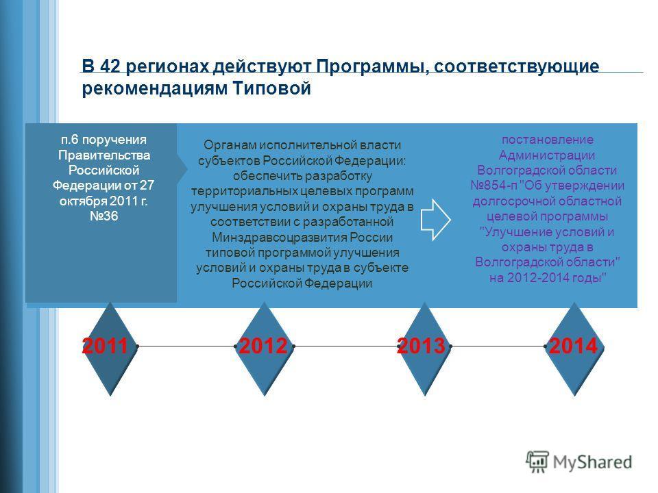 В 42 регионах действуют Программы, соответствующие рекомендациям Типовой п.6 поручения Правительства Российской Федерации от 27 октября 2011 г. 36 Органам исполнительной власти субъектов Российской Федерации: обеспечить разработку территориальных цел