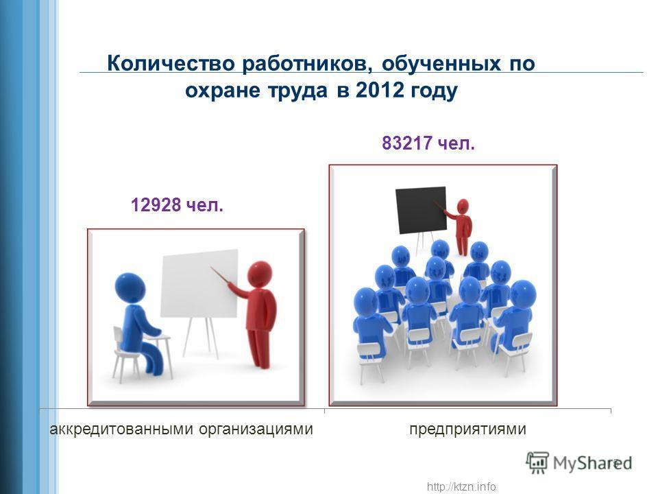 Количество работников, обученных по охране труда в 2012 году http://ktzn.info 15