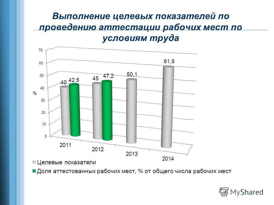 Выполнение целевых показателей по проведению аттестации рабочих мест по условиям труда