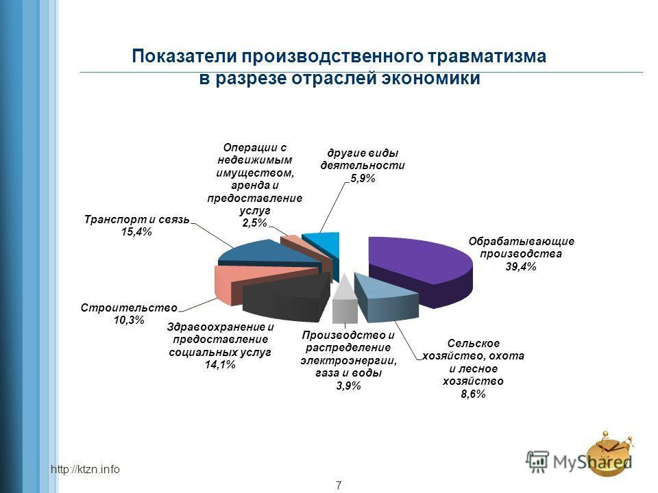Показатели производственного травматизма в разрезе отраслей экономики http://ktzn.info 7