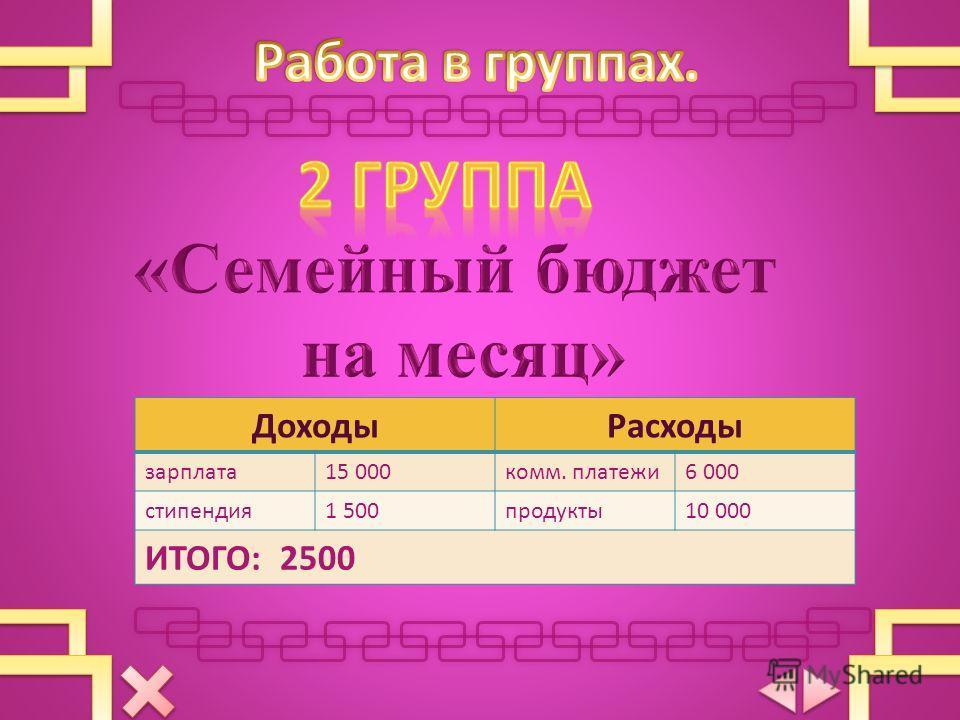 ДоходыРасходы зарплата15 000комм. платежи6 000 стипендия1 500продукты10 000 ИТОГО: 2500