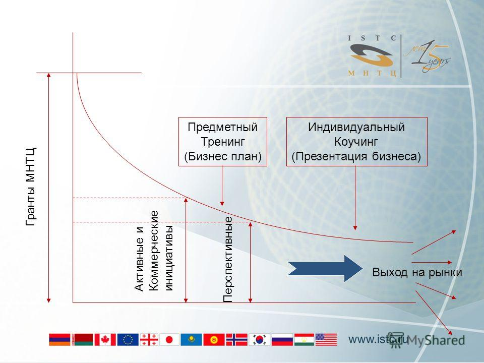 Гранты МНТЦ Активные и Коммерческие инициативы Перспективные Выход на рынки Предметный Тренинг (Бизнес план) Индивидуальный Коучинг (Презентация бизнеса)