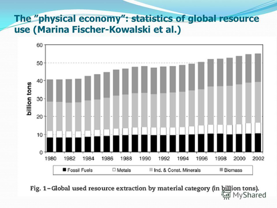 The physical economy: statistics of global resource use (Marina Fischer-Kowalski et al.)