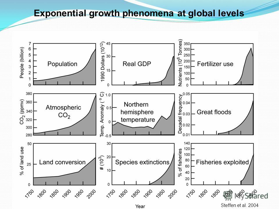 Exponential growth phenomena at global levels Steffen et al. 2004