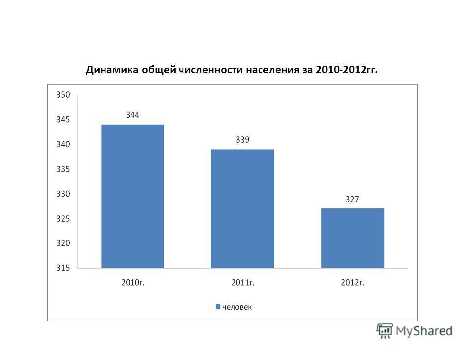 Динамика общей численности населения за 2010-2012гг.