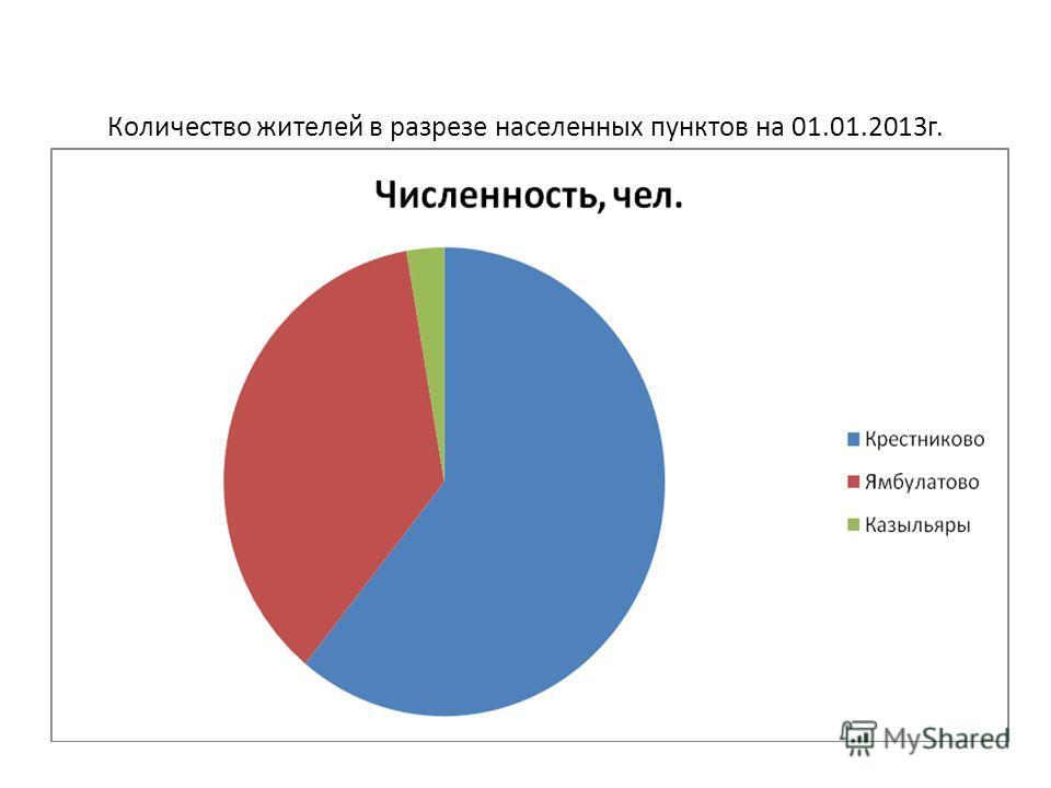 Количество жителей в разрезе населенных пунктов на 01.01.2013г.