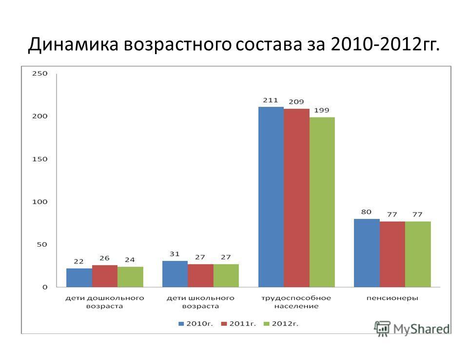 Динамика возрастного состава за 2010-2012гг.