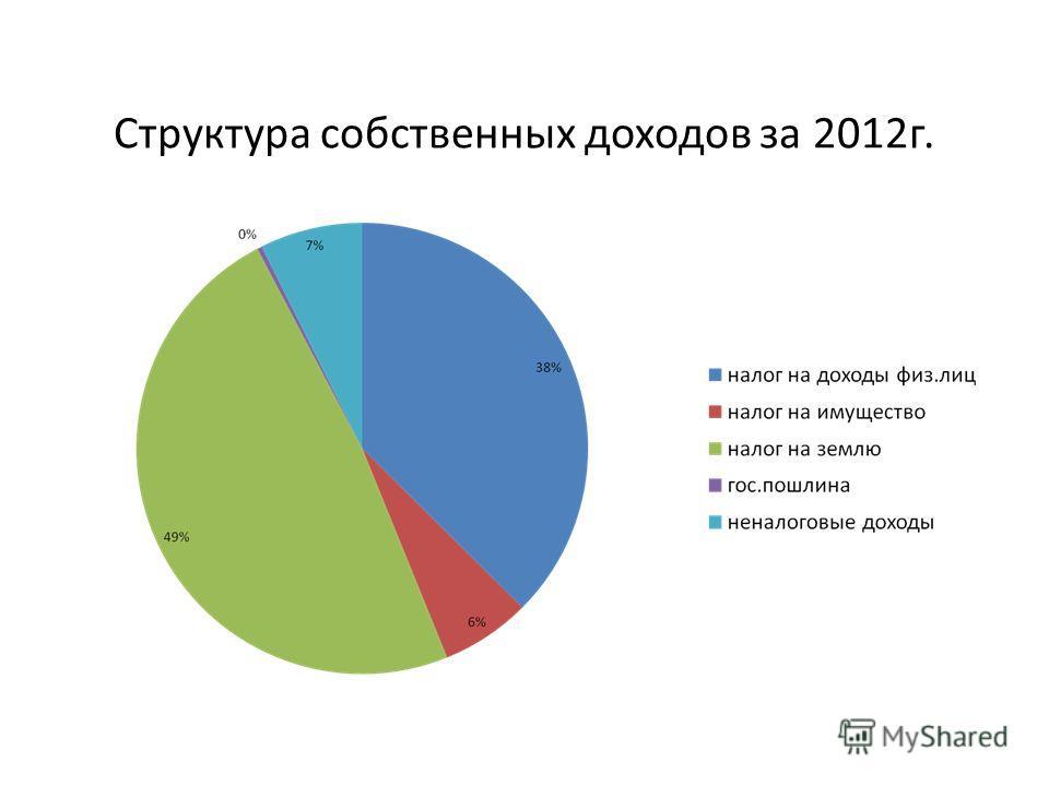Структура собственных доходов за 2012г.