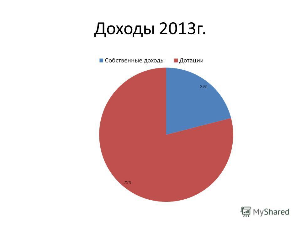Доходы 2013г.