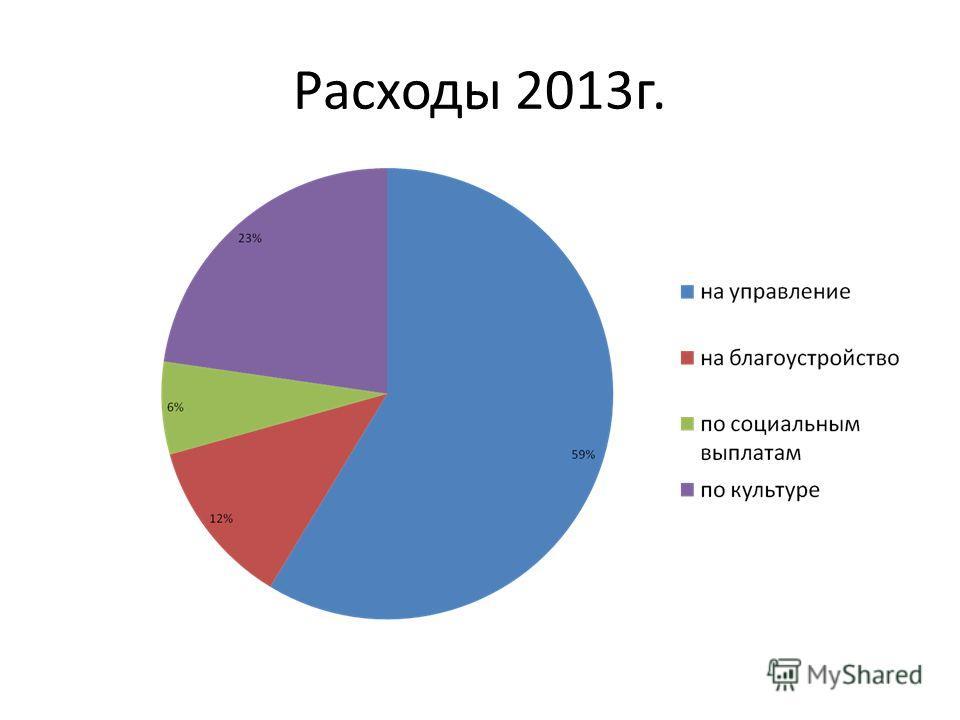 Расходы 2013г.