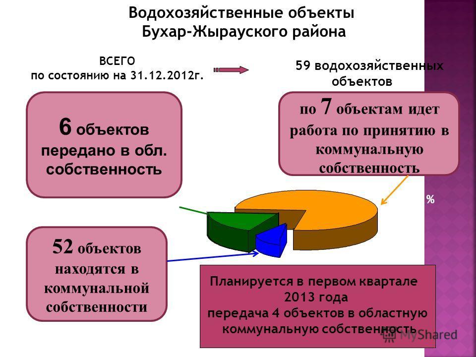 59 водохозяйственных объектов ВСЕГО по состоянию на 31.12.2012г. 52 объектов находятся в коммунальной собственности 6 объектов передано в обл. собственность по 7 объектам идет работа по принятию в коммунальную собственность Водохозяйственные объекты