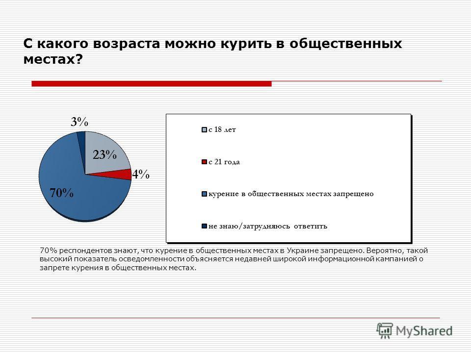 С какого возраста можно курить в общественных местах? 70% респондентов знают, что курение в общественных местах в Украине запрещено. Вероятно, такой высокий показатель осведомленности объясняется недавней широкой информационной кампанией о запрете ку