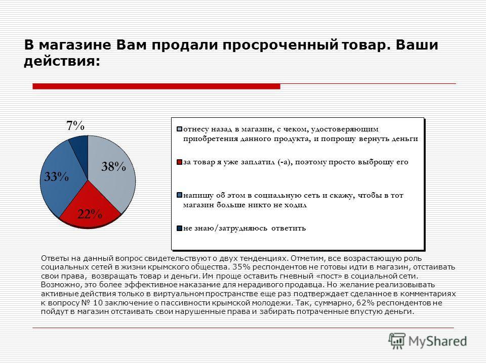 В магазине Вам продали просроченный товар. Ваши действия: Ответы на данный вопрос свидетельствуют о двух тенденциях. Отметим, все возрастающую роль социальных сетей в жизни крымского общества. 35% респондентов не готовы идти в магазин, отстаивать сво