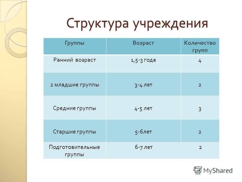 Структура учреждения ГруппыВозрастКоличество групп Ранний возраст 1,5-3 года 4 2 младшие группы 3-4 лет 2 Средние группы 4-5 лет 3 Старшие группы 5-6 лет 2 Подготовительные группы 6-7 лет 2