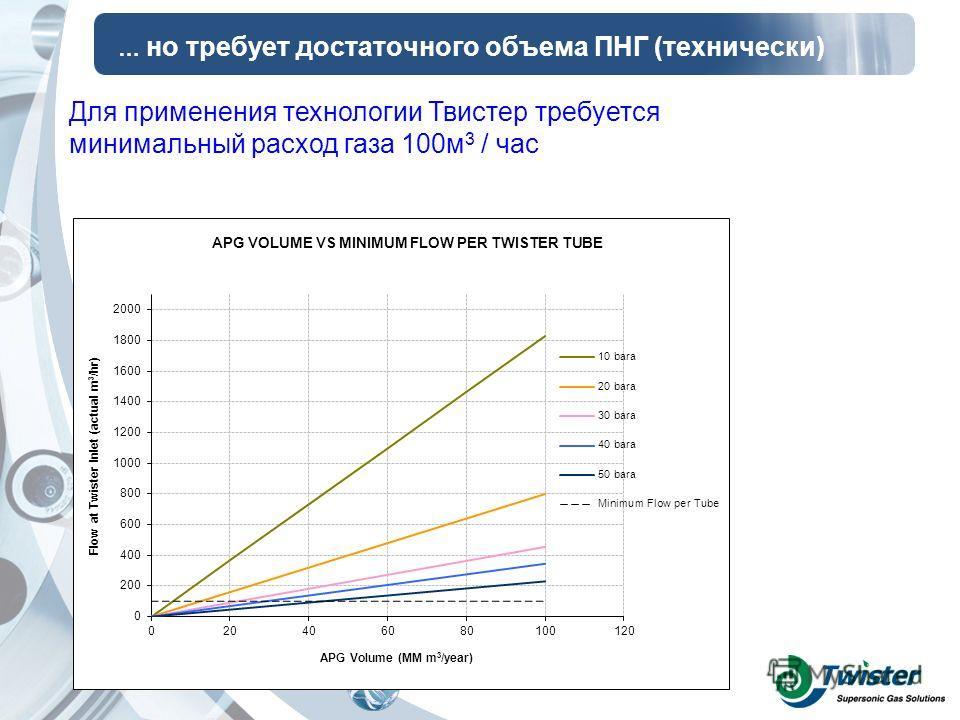 … но требует достаточного объема ПНГ (технически) Для применения технологии Твистер требуется минимальный расход газа 100м 3 / час