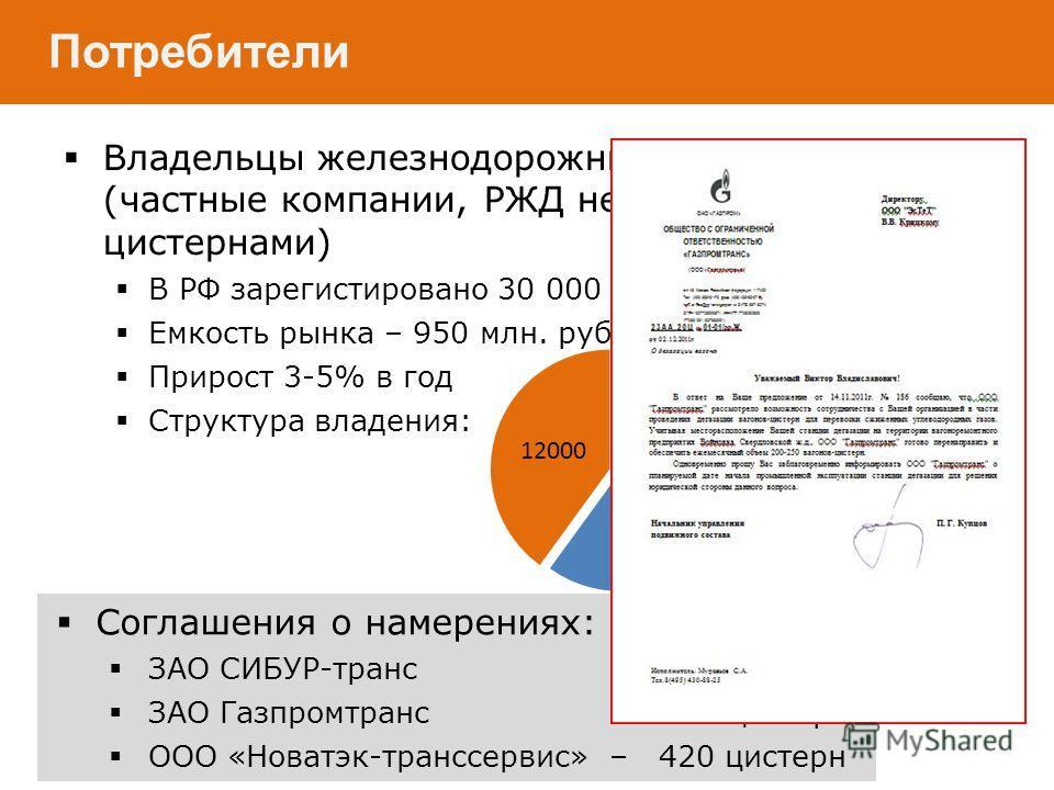 Владельцы железнодорожных цистерн (частные компании, РЖД не владеет цистернами) В РФ зарегистировано 30 000 цистерн, Емкость рынка – 950 млн. руб. в год, Прирост 3-5% в год Структура владения: Потребители Соглашения о намерениях: ЗАО СИБУР-транс – 15