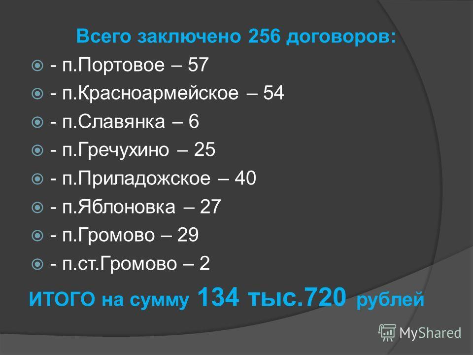 Всего заключено 256 договоров: - п.Портовое – 57 - п.Красноармейское – 54 - п.Славянка – 6 - п.Гречухино – 25 - п.Приладожское – 40 - п.Яблоновка – 27 - п.Громово – 29 - п.ст.Громово – 2 ИТОГО на сумму 134 тыс.720 рублей