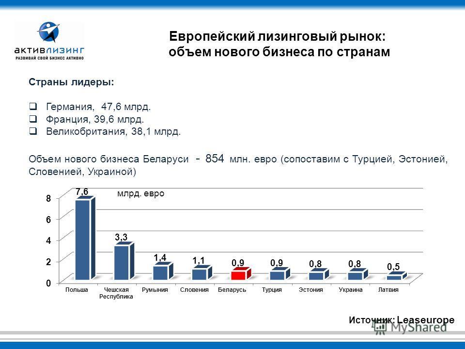 Европейский лизинговый рынок: объем нового бизнеса по странам Страны лидеры: Германия, 47,6 млрд. Франция, 39,6 млрд. Великобритания, 38,1 млрд. Объем нового бизнеса Беларуси - 854 млн. евро (сопоставим с Турцией, Эстонией, Словенией, Украиной) Источ