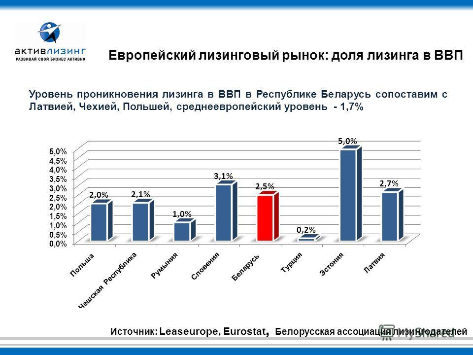 Европейский лизинговый рынок: доля лизинга в ВВП Уровень проникновения лизинга в ВВП в Республике Беларусь сопоставим с Латвией, Чехией, Польшей, среднеевропейский уровень - 1,7% Источник: Leaseurope, Eurostat, Белорусская ассоциация лизингодателей