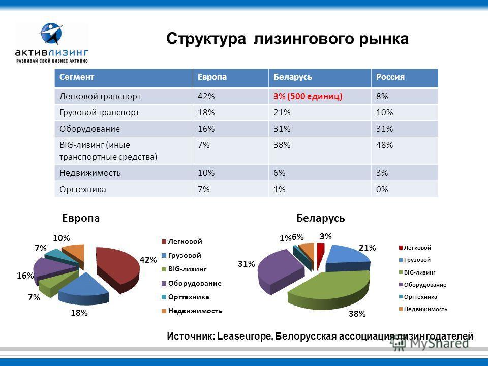 Структура лизингового рынка Европа Беларусь СегментЕвропаБеларусьРоссия Легковой транспорт42%3% (500 единиц)8% Грузовой транспорт18%21%10% Оборудование16%31% BIG-лизинг (иные транспортные средства) 7%38%48% Недвижимость10%6%3% Оргтехника7%1%0% Источн