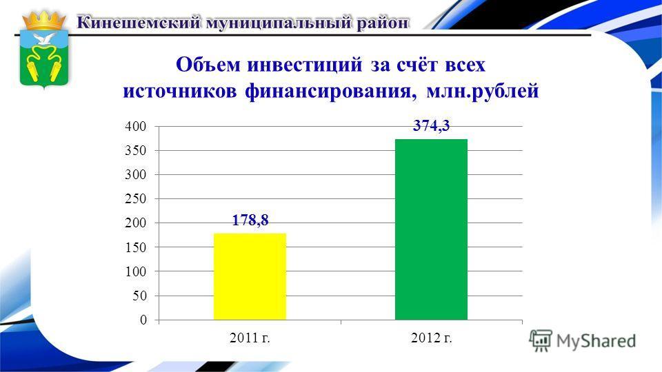 Объем инвестиций за счёт всех источников финансирования, млн.рублей