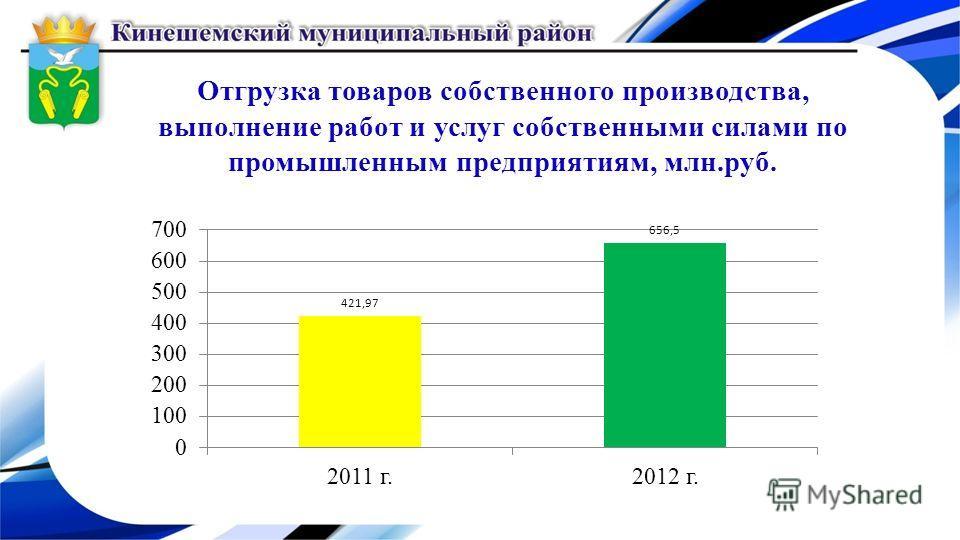 Отгрузка товаров собственного производства, выполнение работ и услуг собственными силами по промышленным предприятиям, млн.руб.