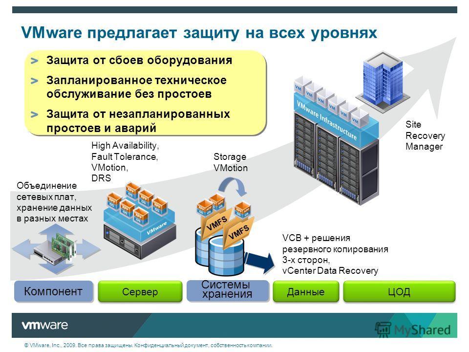 © VMware, Inc., 2009. Все права защищены. Конфиденциальный документ, собственность компании. VMware предлагает защиту на всех уровнях Объединение сетевых плат, хранение данных в разных местах High Availability, Fault Tolerance, VMotion, DRS Storage V