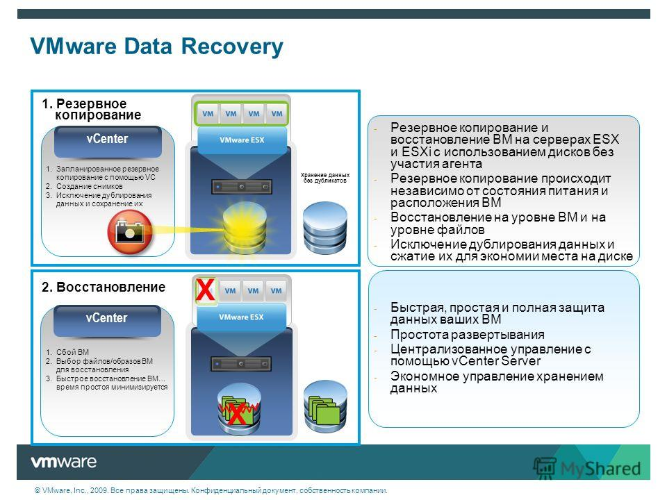 © VMware, Inc., 2009. Все права защищены. Конфиденциальный документ, собственность компании. VMware Data Recovery VirtualCenter 1. Резервное копирование 2. Восстановление 1.Сбой ВМ 2.Выбор файлов/образов ВМ для восстановления 3.Быстрое восстановление