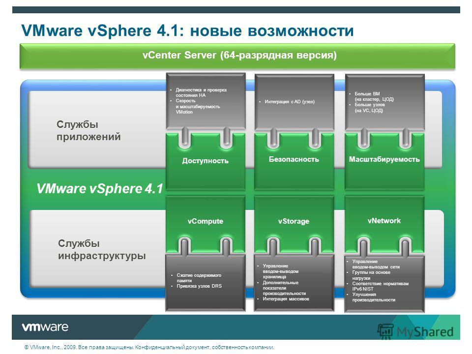 © VMware, Inc., 2009. Все права защищены. Конфиденциальный документ, собственность компании. VMware vSphere 4.1: новые возможности Службыприложений Службыинфраструктуры Масштабируемость VMware vSphere 4.1 Безопасность Интеграция с AD (узел) Больше ВМ
