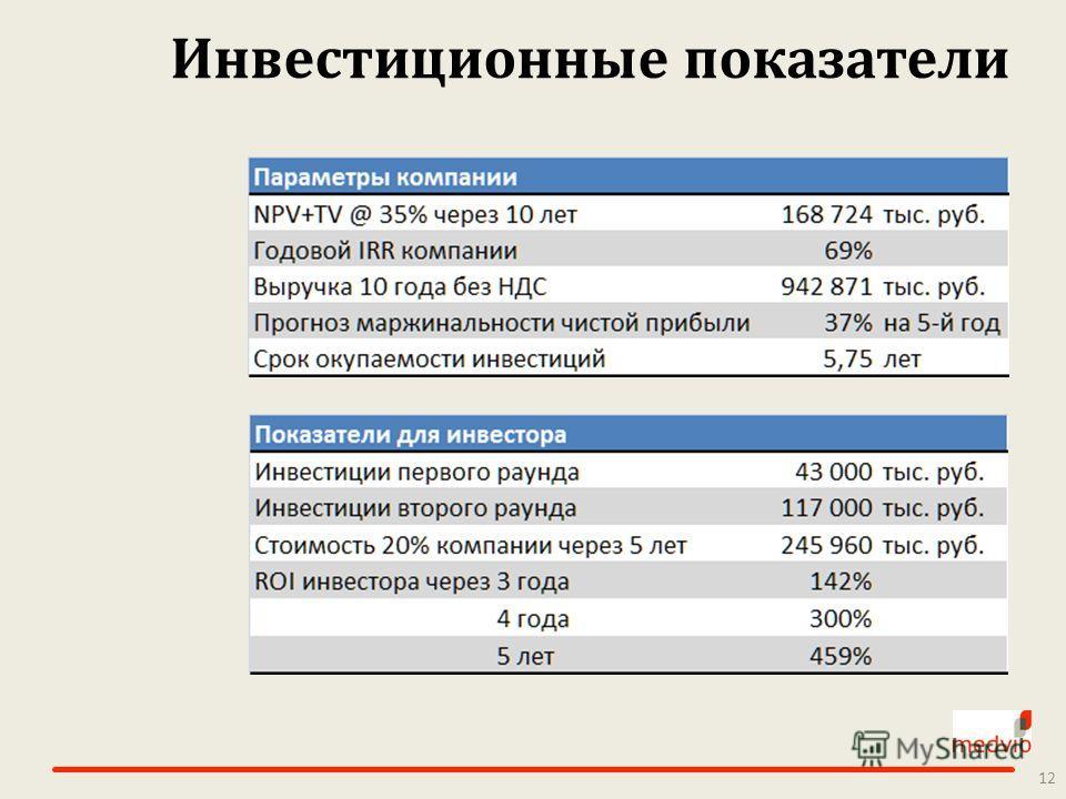 Инвестиционные показатели 12
