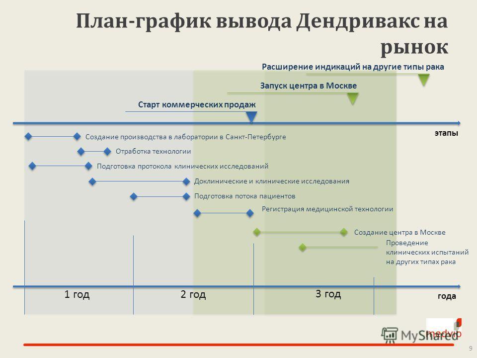 План-график вывода Дендривакс на рынок 9 Создание производства в лаборатории в Санкт-Петербурге Отработка технологии Подготовка протокола клинических исследований Доклинические и клинические исследования 1 год2 год 3 год Старт коммерческих продаж Под