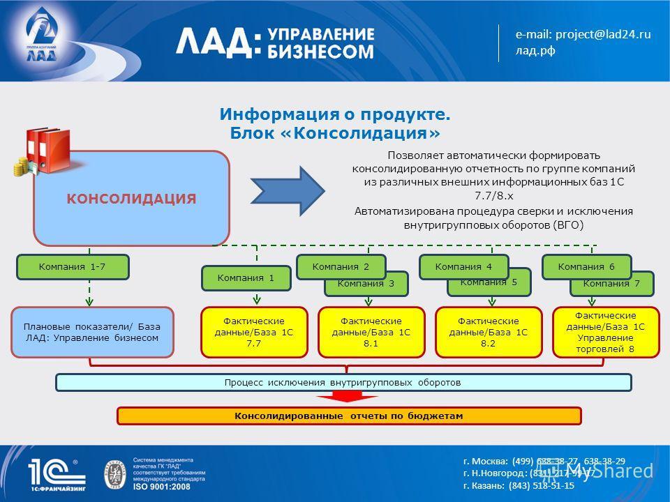 e-mail: project@lad24.ru лад.рф Информация о продукте. Блок «Консолидация» Позволяет автоматически формировать консолидированную отчетность по группе компаний из различных внешних информационных баз 1С 7.7/8.х Автоматизирована процедура сверки и искл