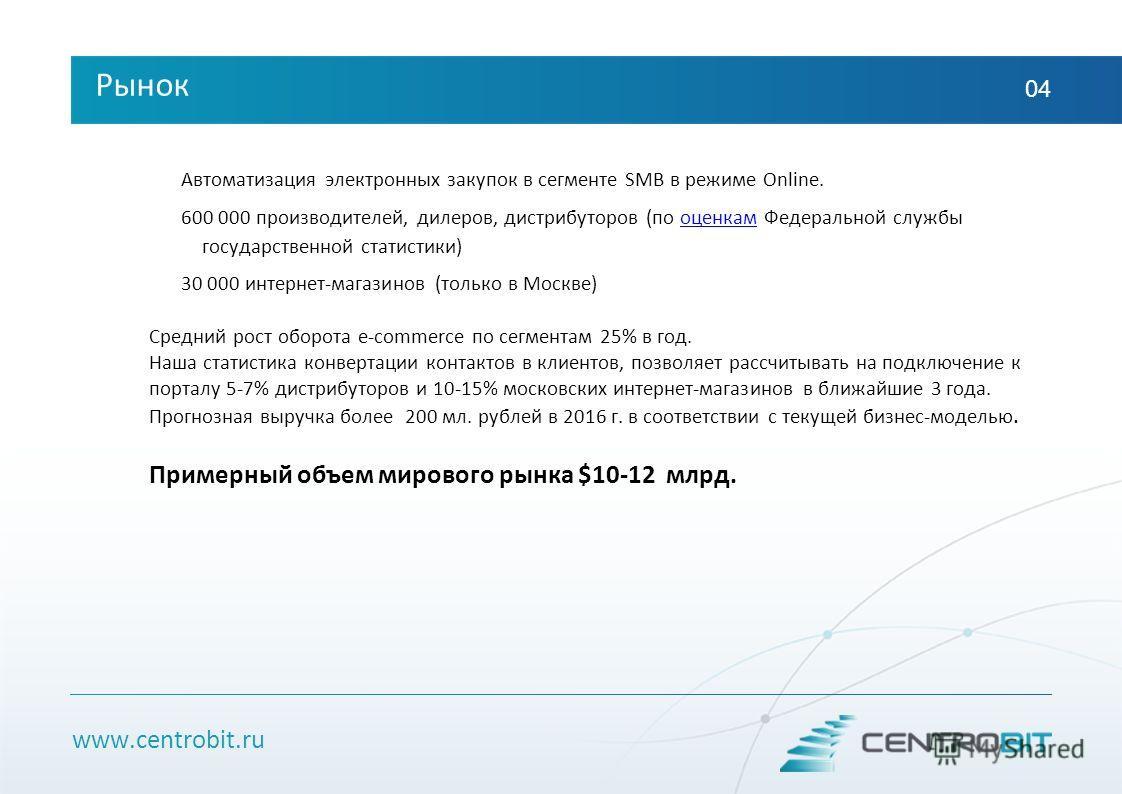 www.centrobit.ru Рынок 04 Автоматизация электронных закупок в сегменте SMB в режиме Online. 600 000 производителей, дилеров, дистрибуторов (по оценкам Федеральной службы государственной статистики)оценкам 30 000 интернет-магазинов (только в Москве) С