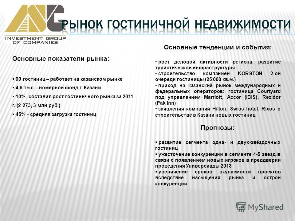 Основные показатели рынка: 90 гостиниц – работает на казанском рынке 4,6 тыс. - номерной фонд г. Казани 10%- составил рост гостиничного рынка за 2011 г. (2 273, 3 млн.руб.) 45% - средняя загрузка гостиниц Основные тенденции и события: рост деловой ак