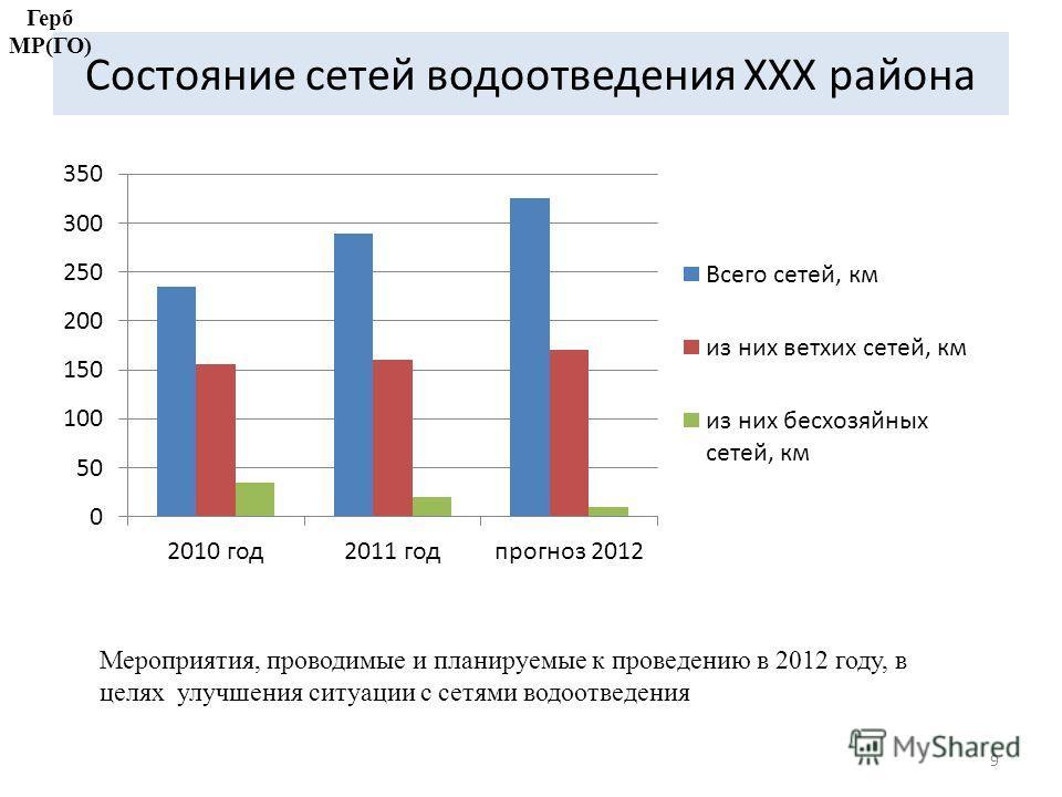 Состояние сетей водоотведения ХХХ района 9 Мероприятия, проводимые и планируемые к проведению в 2012 году, в целях улучшения ситуации с сетями водоотведения Герб МР(ГО)